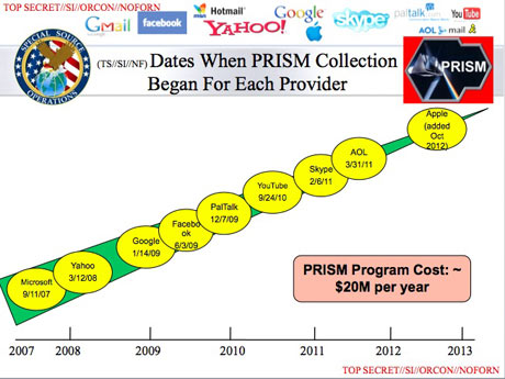 Companies Giving Data to PRISM